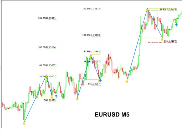 eurusd m5