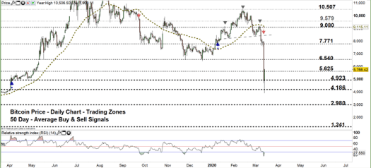 Bitcoin Price Outlook: BTC/USD Rebounds from Multi-Month ...