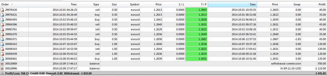 forex signal 30 trade results