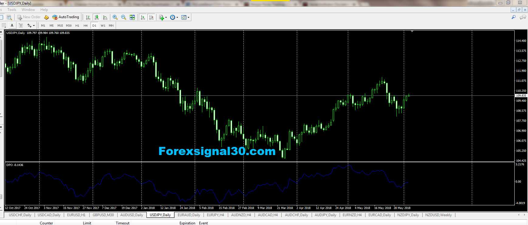 DPO Forex Indicators MT4