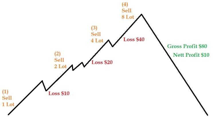 Reverse Martingale Roulette Strategy - How Does It Work?