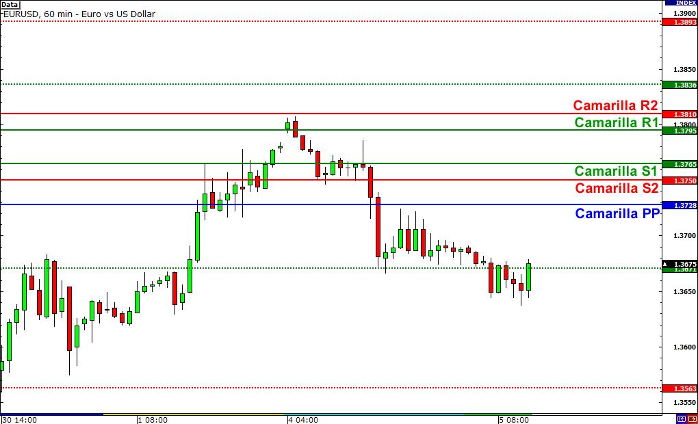 Camarilla Pivot Forex Trading Strategy