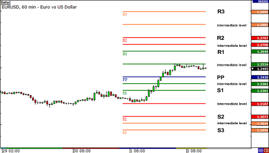 How to Calculate Pivot Points - The Best Forex Signals 2019