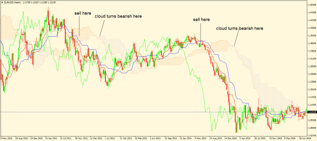 cloud forex