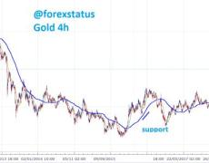 Gold technical analysis, the uptrend prevails