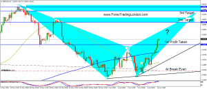 gbpusd 4hr pot bear bat - 10 June 2015 - mw