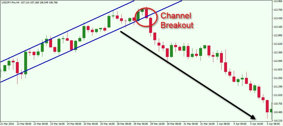 Channel-Breakout