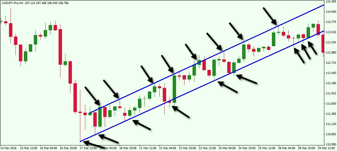 Channel-Trading-Indicator