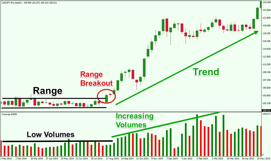 Image result for forex - breakout of range market