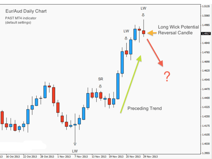 Price Action Swing Trading (PAST) Strategy - 01-Dec-13 ...