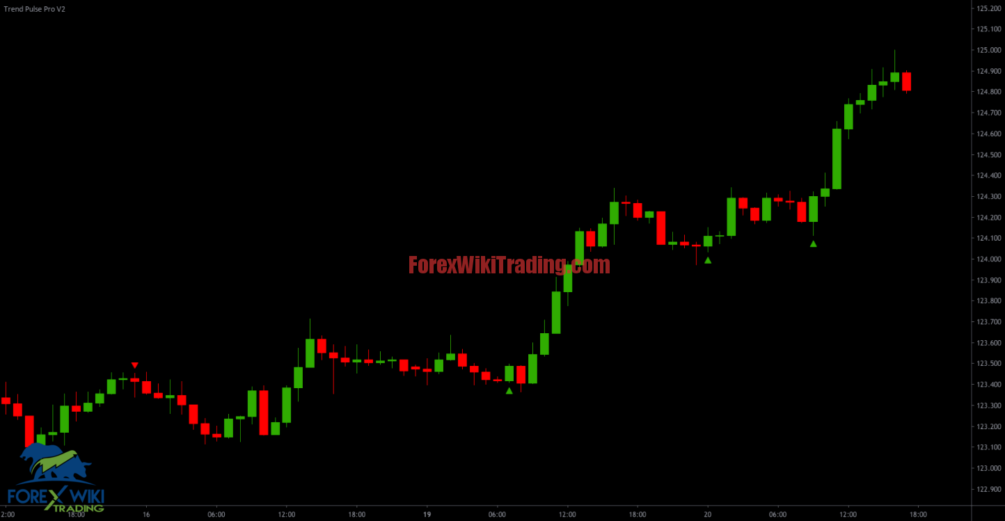 Trend Pulse Pro V2 Stocks Trading Signals TradingView