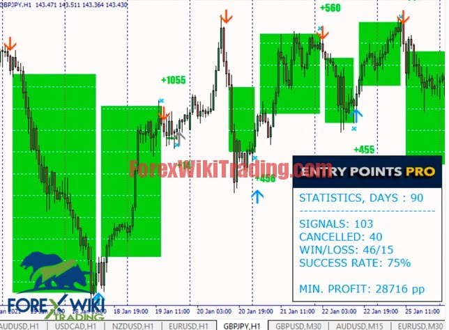 Entry Points Pro MT4 Worth 5 Free Version