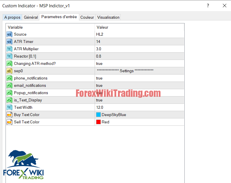 Binary Options MSP Indicator Worth 0 Free Version