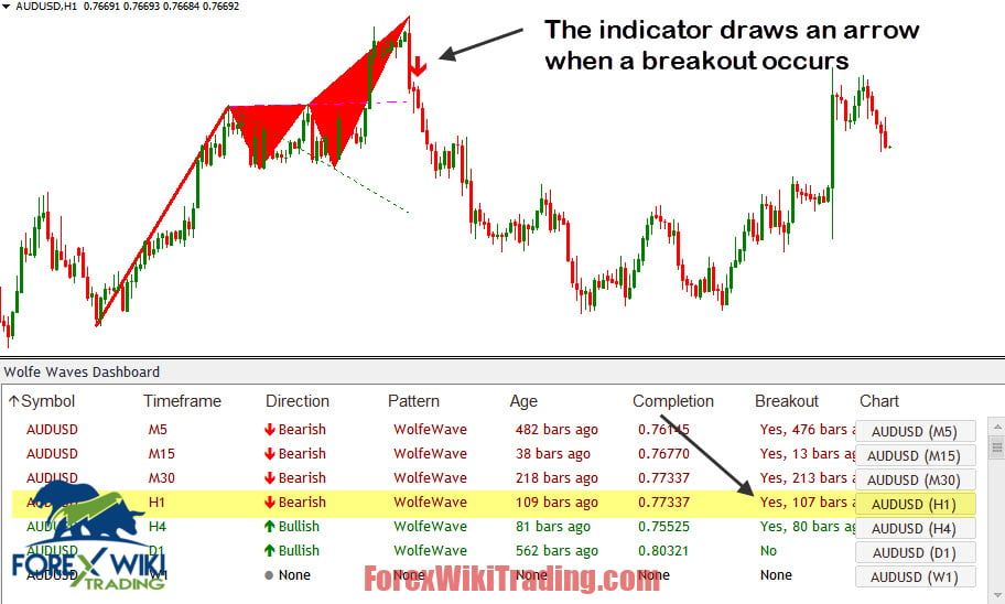 Wolfe Waves Pro Indicator Free Unlimited Version