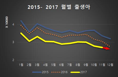 2017년 출생 예측.png