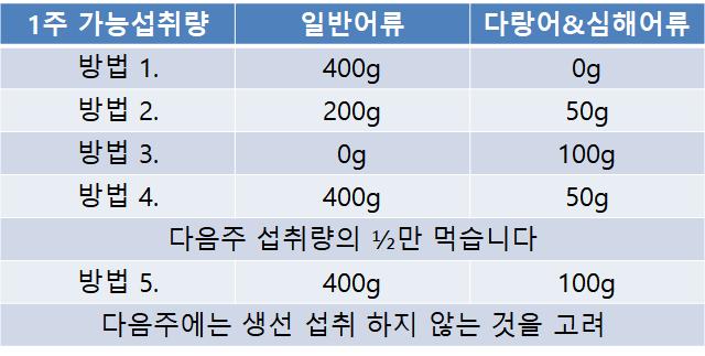 9.임신중 생선섭취.png