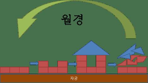 월경에 대해서 (2).png