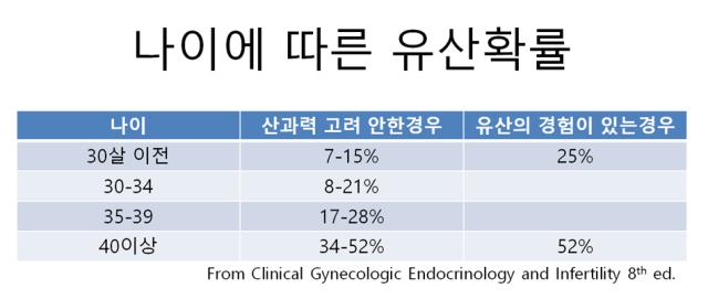 임신초기 질출혈 초기유산 (4).png