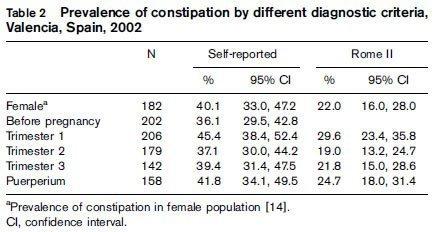 임신과 변비에 대한 연구 결과