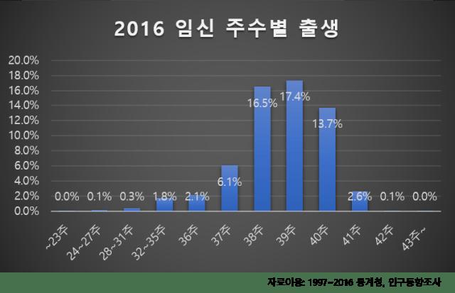 2016 임신 주수별 출생 만삭과 출산가방