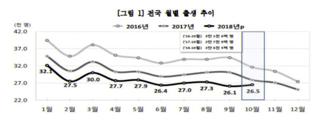전국 월별 출생 추이, 2018년 10월 통계