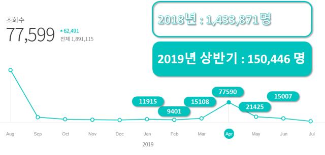 브런치통계, 2019년 상반기:150,446명 돌파
