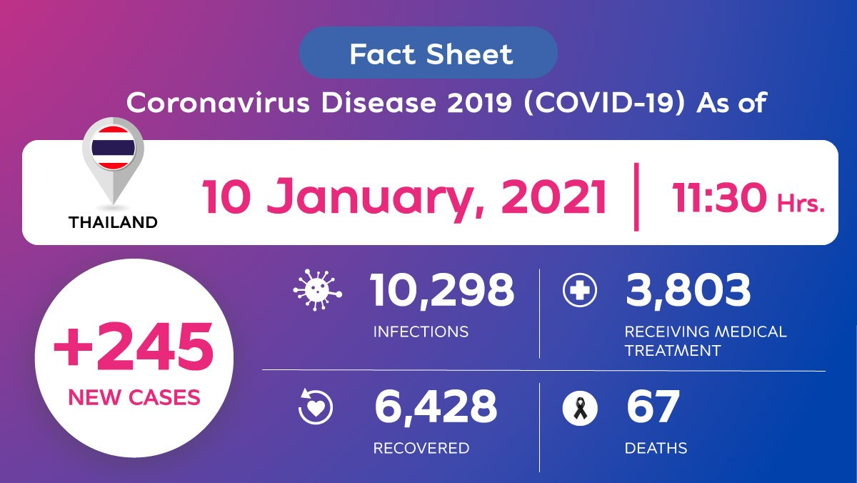 , Coronavirus Disease 2019 (COVID-19) situation in Thailand as of 10 January 2021, 11.30 Hrs., For Immediate Release | Official News Wire for the Travel Industry