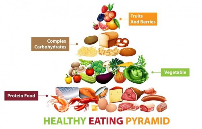 Food Groups – What You Need to Know to Eat Healthy
