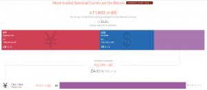 Капитализация биткоина превысила $20 млрд