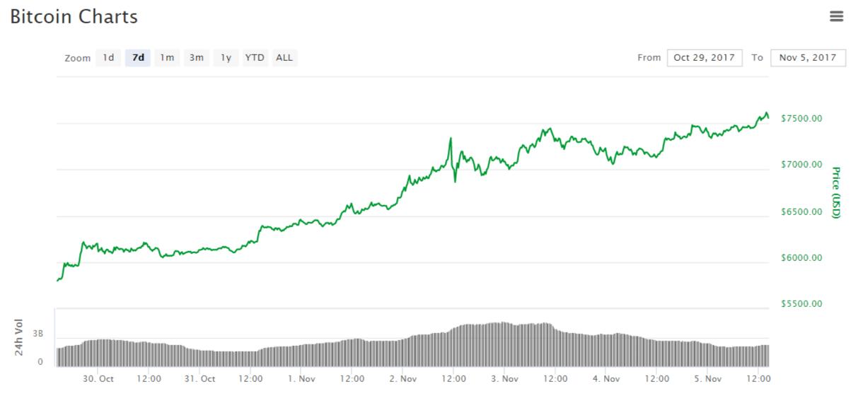 1 биткоин год назад-14
