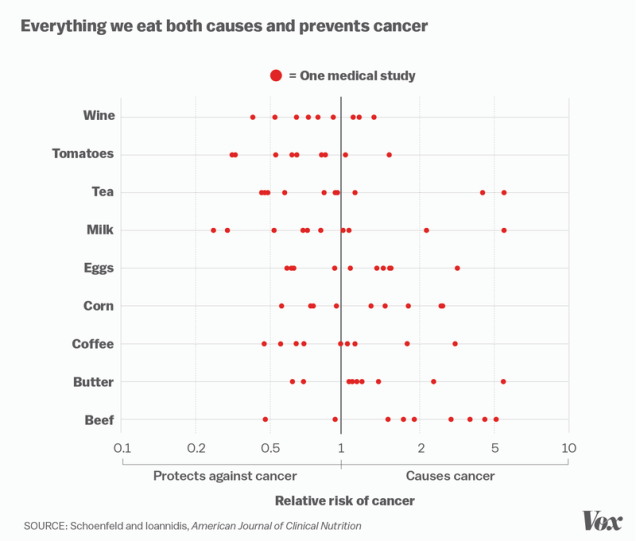 Food Causes and Prevents Cancer