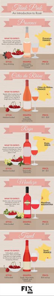 Rosé Wine Intro Infographic