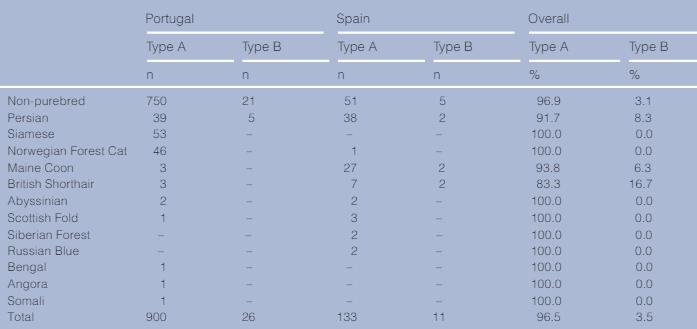 tabla grupos sanguíneos gatos