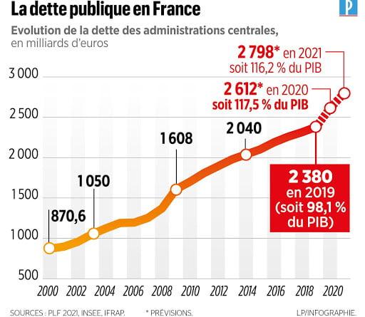 dette-france-PIB