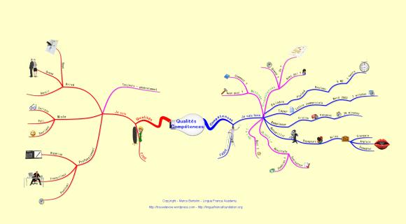 Mindmap illustrant la différence entre qualités et compétences