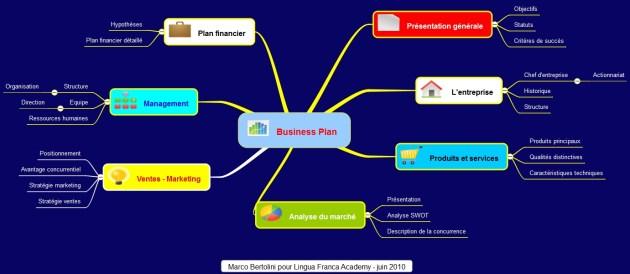 Plan d'affaire simplifié