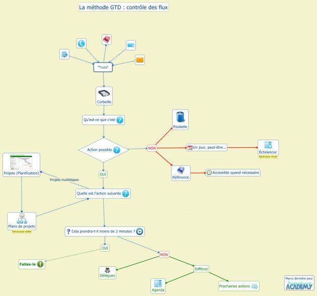 Getting Things Done : schémas des flux de travail, méthode de décision par rapport aux décisions à accomplir
