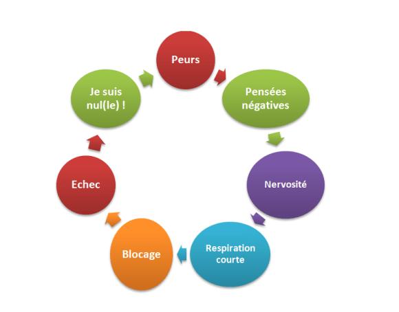Comment lutter contre le mauvais stress et se faire un allié du bon stress ?