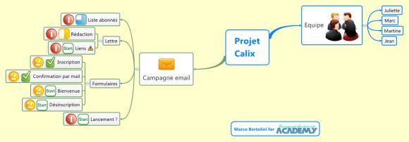 Carte mentale XMind - gestion de projet simple