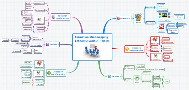 Mindmap XMind - déroulé de la formation du Luxembourg