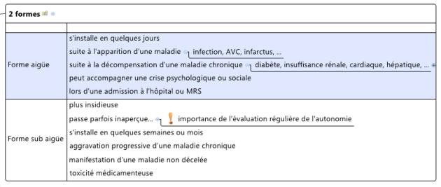 Utilisation de la structure Matrix dans une carte mentale XMind