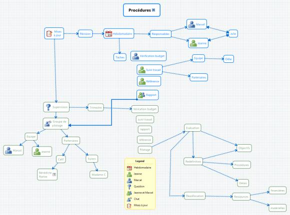 XMind : carte conceptuelle Procédures - expliquant les procédures à l'oeuvre dans la gestion du projet