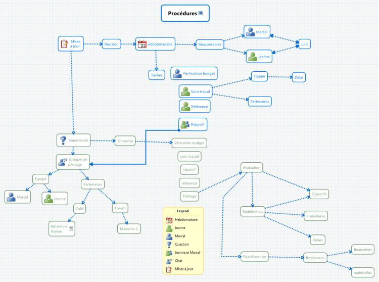 Procédures - concept map