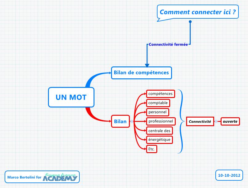 Mindmapping : une connectivité étendue : utiliser des mots-clés