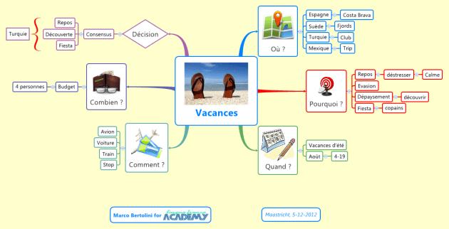 Mindmap ou carte heuristique : quelle structure pour répondre à la question où allons-nous en vacances ?