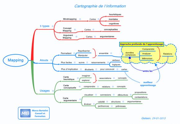Cartes mentales, conceptuelles et argumentaires : trois modes de visualisation de la pensée
