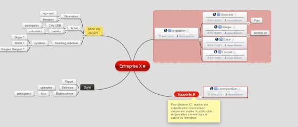 Carte secondaire MindMeister contenant le détail des tâches pour l'entreprise X