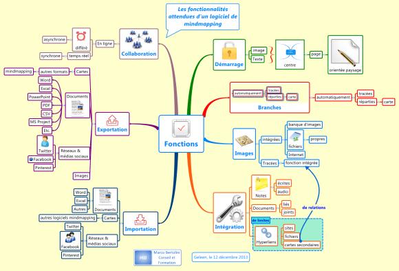 Qu'attendre d'un software de cartes heuristiques ?
