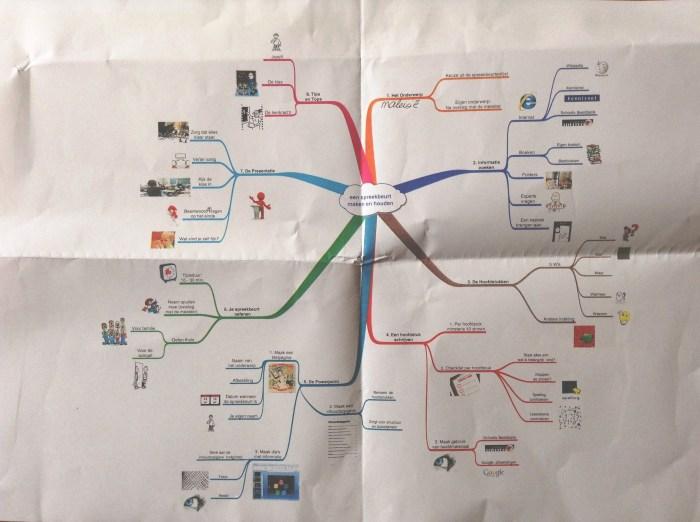 Carte mentale réalisée par le professeur d'école primaire