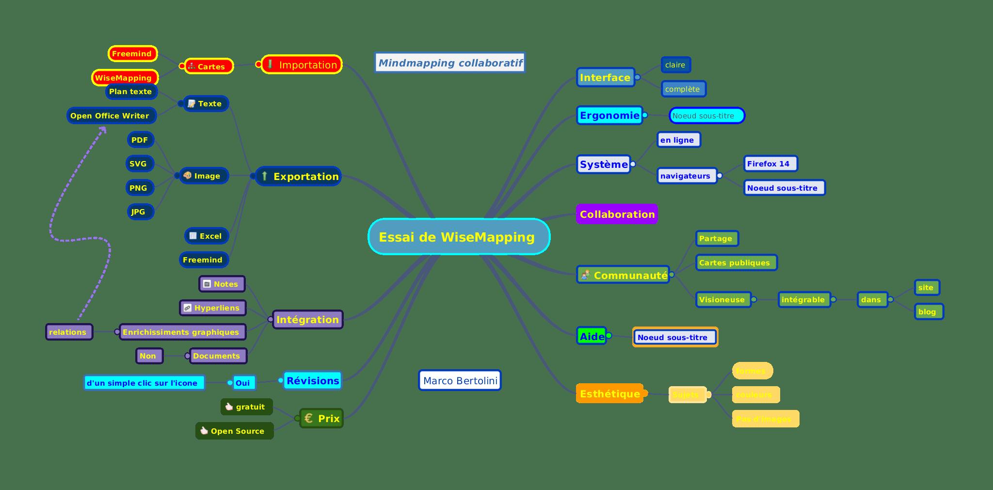 Wisemapping Du Mindmapping Collaboratif Gratuit Et Open Source Formation 3 0